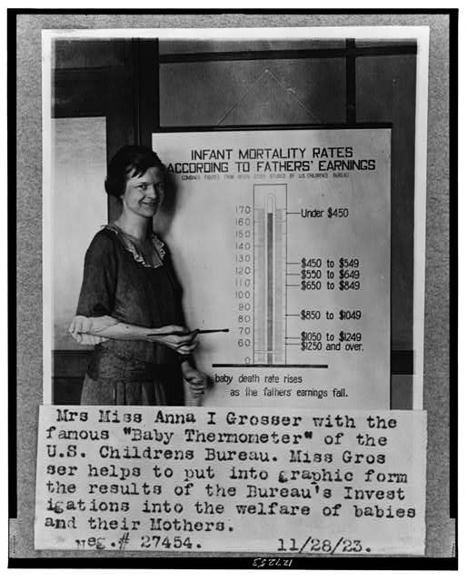 "Ms. Anna I. Grosser with famous ""Baby Thermometer"" of the U.S. Childrens Bureau"