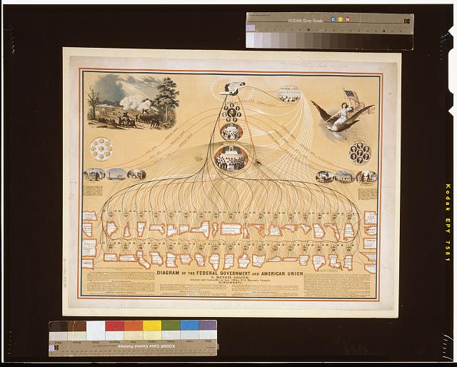 Diagram of the Federal Government and American Union by N. Mendal Shafer, attorney and counseller at law, office no. 5 Masonic Temple, Cincinnati