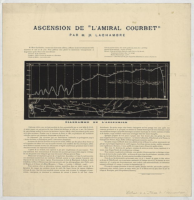 "Ascension de ""l'Amiral Courbet"" par M.H. Lachambre diagramme de l'ascension."